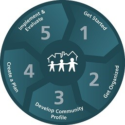 CTC steps: 1 get started, 2 Get organized, 3 develop community profile, 4 create a plan, 5 implement and evaluate.