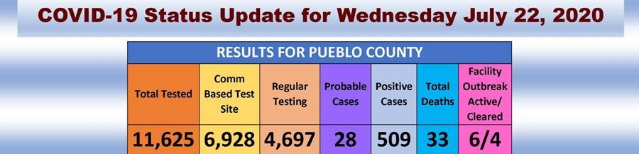 July 22 2020 4 00 P M Update Pueblo Co Pueblocovid19 Pueblo County