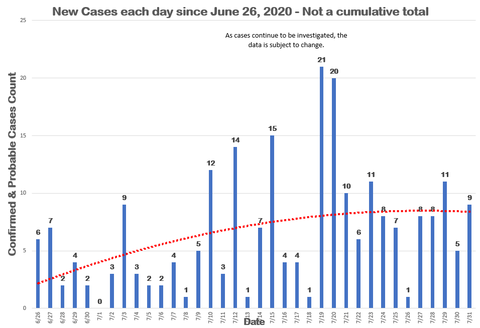 COVID19 Status Update for July 31, 2020