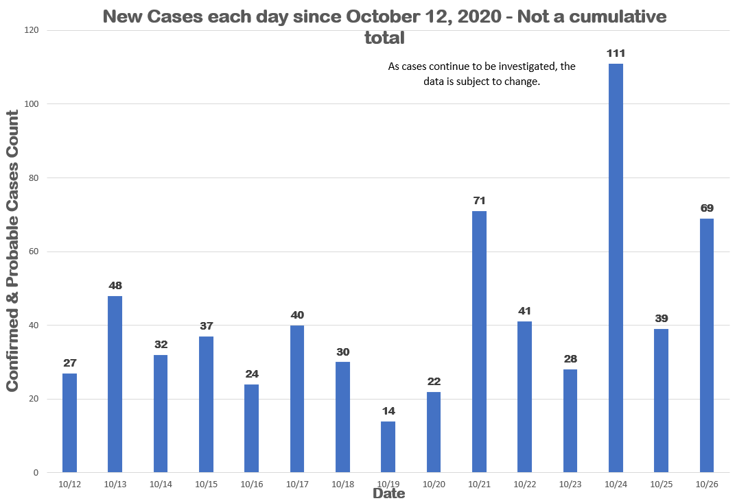 COVID19 Status Update for October 26, 2020