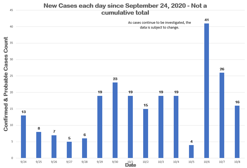COVID19 Status Update for October 08, 2020