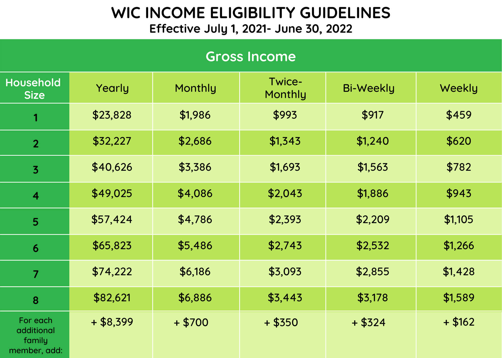 WIC Income Elignlity Guidelindes effective July1, 2021 - June 30, 2022