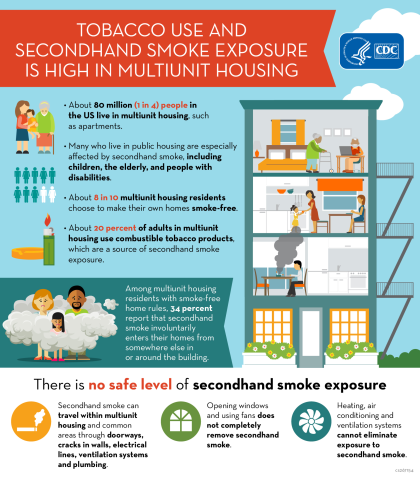 Secondhand Smoke Exposure is High in Multi-unit Housing