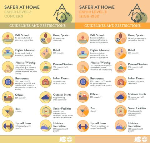 safer level 2-3