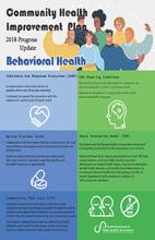2018 CHIP Behavioral Health Infographic